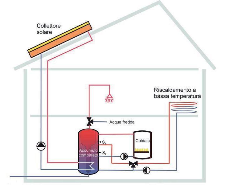Pannello Solare Termico Come Funziona : Impianti solari termici